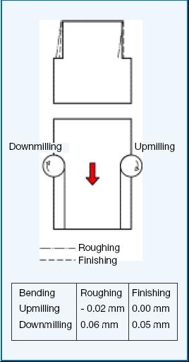 Resim 2. İki işleme türü arasındaki ölçü farkları